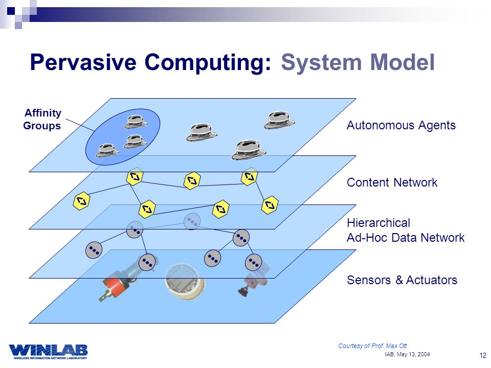 IAB, May 13, Pervasive Computing: System Model <> Sensors & Actuators Hierarchical Ad-Hoc Data Network Content Network Autonomous Agents Affinity Groups Courtesy of Prof.