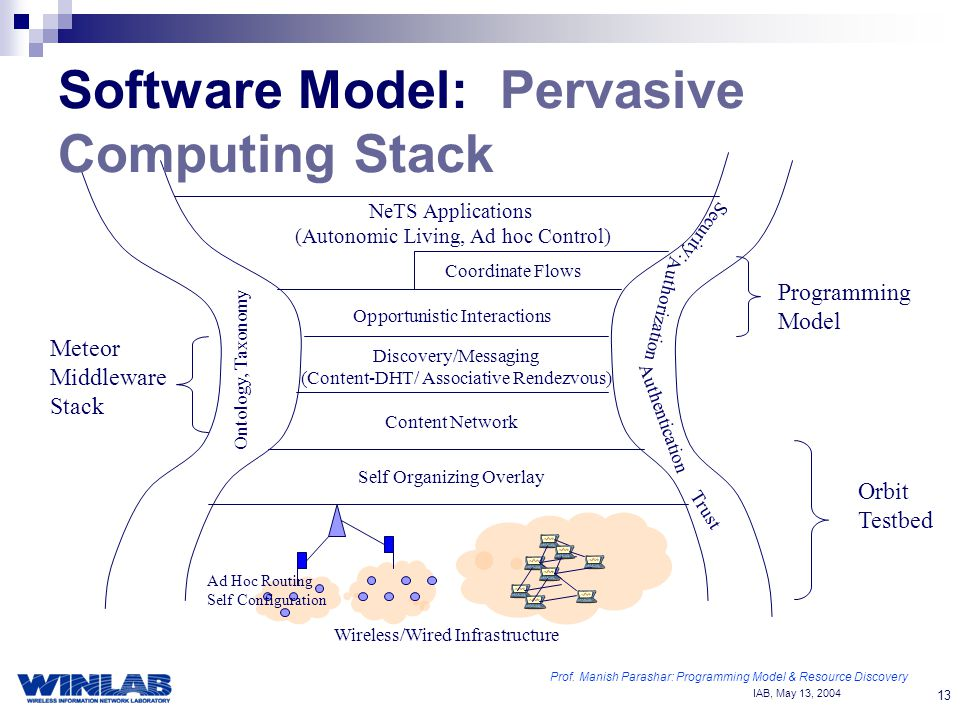 IAB, May 13, Self Organizing Overlay Content Network Discovery/Messaging (Content-DHT/ Associative Rendezvous) NeTS Applications (Autonomic Living, Ad hoc Control) Opportunistic Interactions Coordinate Flows Ad Hoc Routing Self Configuration Orbit Testbed Meteor Middleware Stack Programming Model Security: Ontology, Taxonomy Authorization Authentication Trust Software Model: Pervasive Computing Stack Wireless/Wired Infrastructure Prof.