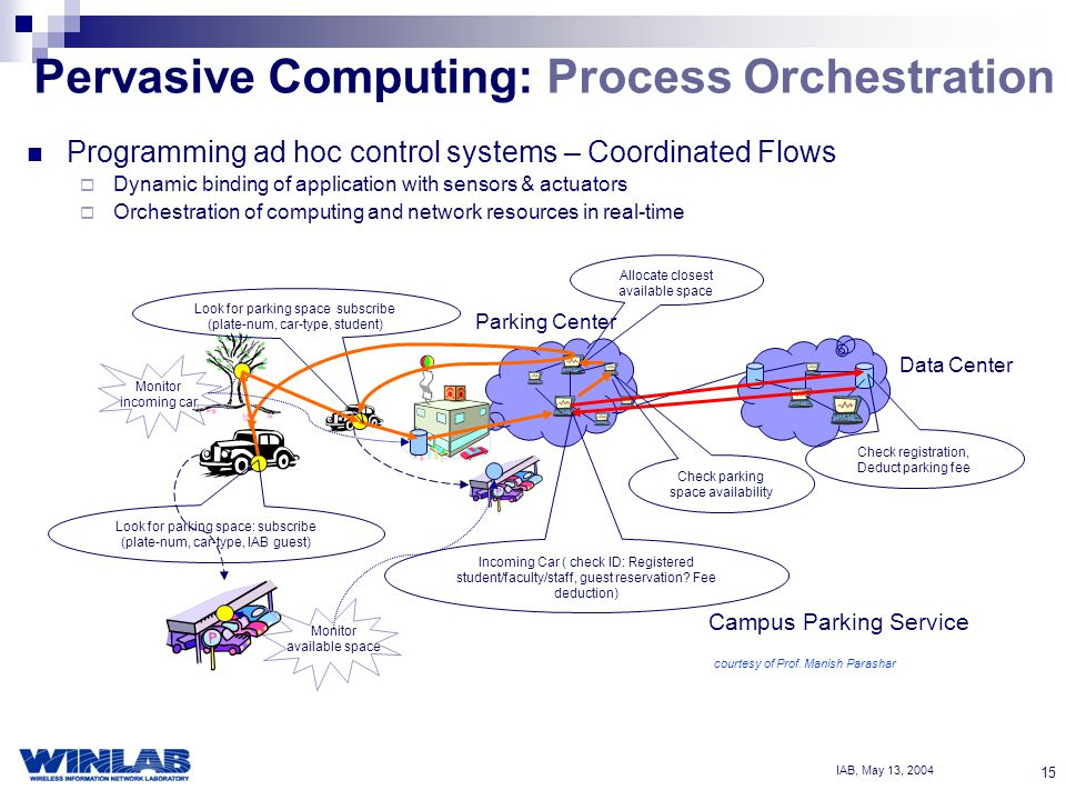 IAB, May 13, Pervasive Computing: Process Orchestration Programming ad hoc control systems – Coordinated Flows  Dynamic binding of application with sensors & actuators  Orchestration of computing and network resources in real-time Campus Parking Service Data Center Check registration, Deduct parking fee Allocate closest available space Check parking space availability Incoming Car ( check ID: Registered student/faculty/staff, guest reservation.