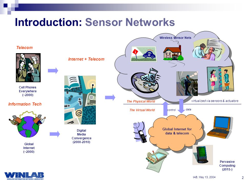 IAB, May 13, Introduction: Sensor Networks Global Internet (~2000) Cell Phones Everywhere (~2000) Telecom Information Tech Digital Media Convergence ( ) Internet + Telecom The Physical World virtualized via sensors & actuators Global Internet for data & telecom The Virtual World Wireless Sensor Nets Pervasive Computing (2015-) data control
