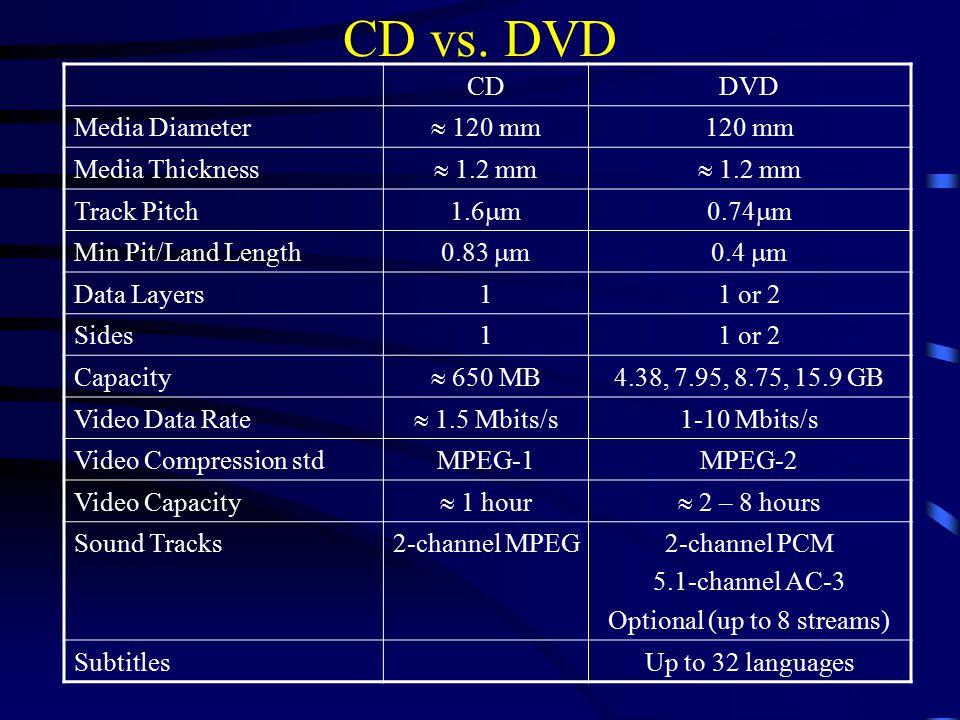 dvd vs cd