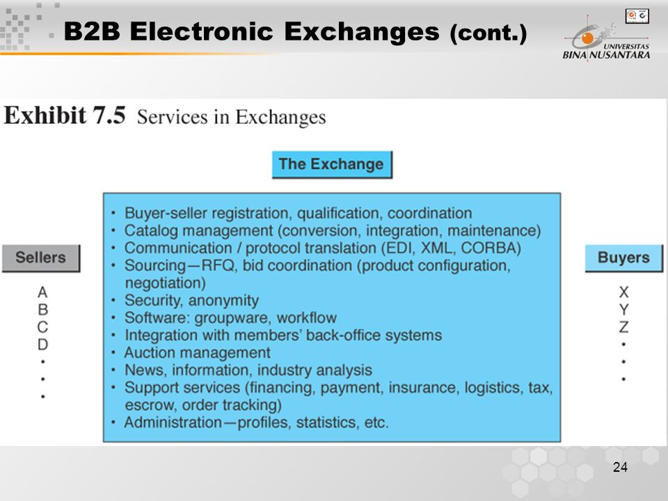 24 B2B Electronic Exchanges (cont.)