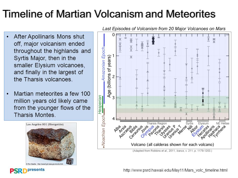 Timeline of Martian Volcanism and MeteoritesTimeline of Martian Volcanism and Meteorites After Apollinaris Mons shut off, major volcanism ended throughout the highlands and Syrtis Major, then in the smaller Elysium volcanoes, and finally in the largest of the Tharsis volcanoes.