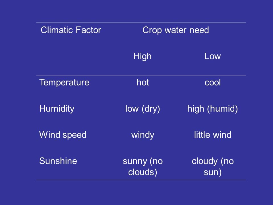 Climatic FactorCrop water need HighLow Temperaturehotcool Humiditylow (dry)high (humid) Wind speedwindylittle wind Sunshinesunny (no clouds) cloudy (no sun)