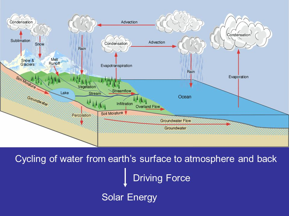 Cycling of water from earth's surface to atmosphere and back Driving Force Solar Energy