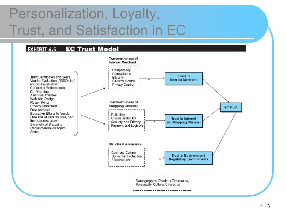 4-18 Personalization, Loyalty, Trust, and Satisfaction in EC