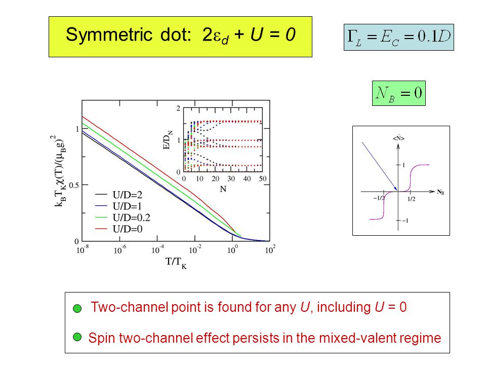 Symmetric dot: 2  d + U = 0 Two-channel point is found for any U, including U = 0 Spin two-channel effect persists in the mixed-valent regime