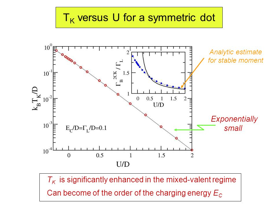 T K versus U for a symmetric dot Exponentially small T K is significantly enhanced in the mixed-valent regime Analytic estimate for stable moment Can become of the order of the charging energy E C