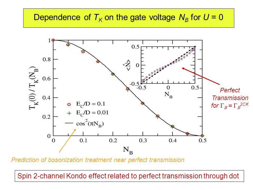 Perfect Transmission for     2CK Dependence of T K on the gate voltage N B for U = 0 Prediction of bosonization treatment near perfect transmission Spin 2-channel Kondo effect related to perfect transmission through dot