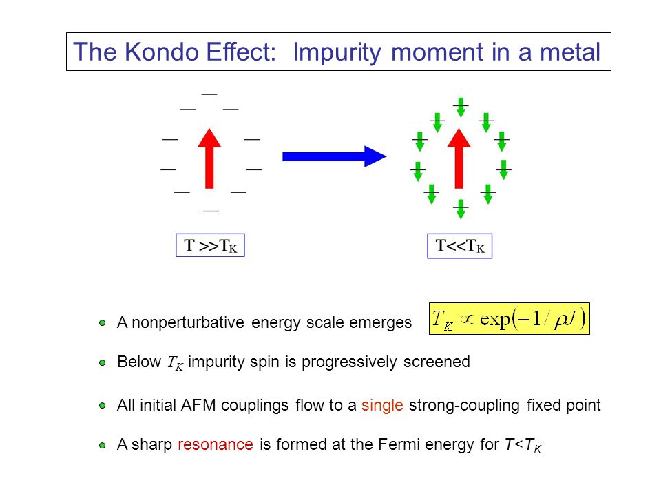 The Kondo Effect: Impurity moment in a metal A nonperturbative energy scale emerges Below T K impurity spin is progressively screened All initial AFM couplings flow to a single strong-coupling fixed point A sharp resonance is formed at the Fermi energy for T<T K