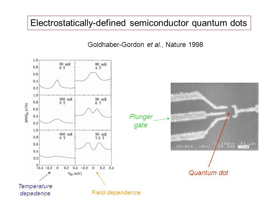 Electrostatically-defined semiconductor quantum dots Goldhaber-Gordon et al., Nature 1998 Quantum dot Plunger gate Temperature depedence Field dependence