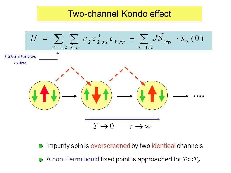 Two-channel Kondo effect Impurity spin is overscreened by two identical channels A non-Fermi-liquid fixed point is approached for T<<T K Extra channel index