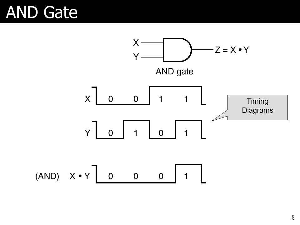 8 AND Gate Timing Diagrams