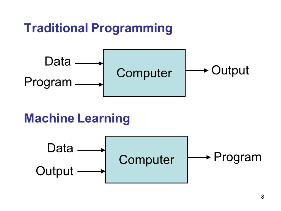Traditional Programming Machine Learning Computer Data Program Output Computer Data Output Program 8