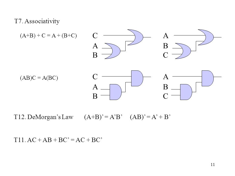 11 T7. Associativity (A+B) + C = A + (B+C) (AB)C = A(BC) C ABAB A BCBC C ABAB A BCBC T12.