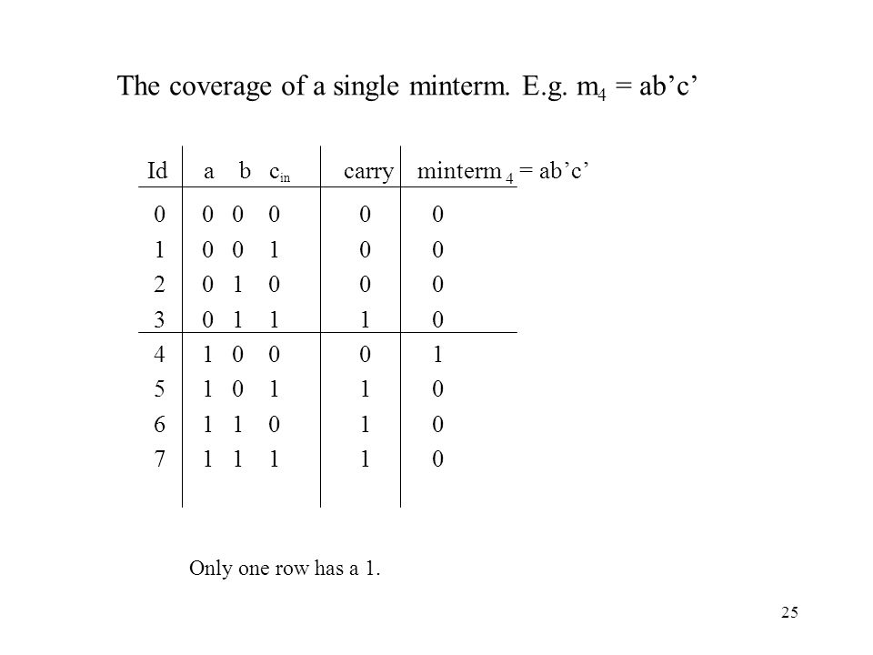 25 Id a b c in carry minterm 4 = ab'c' The coverage of a single minterm.