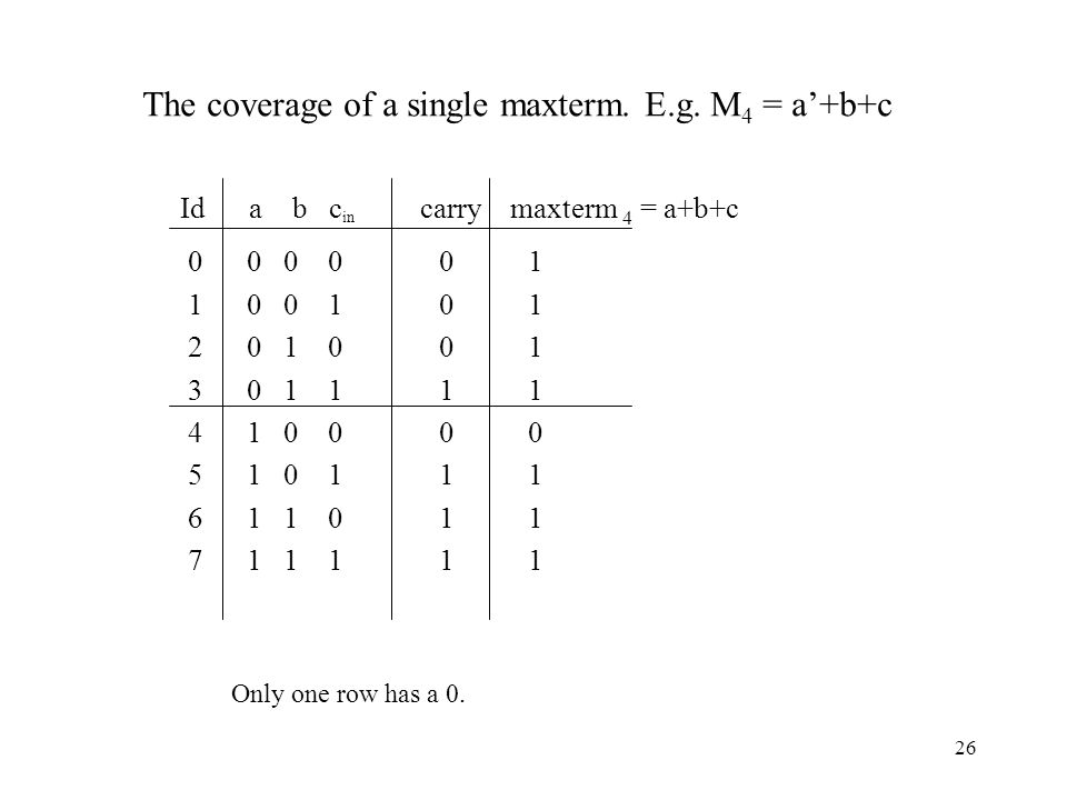 26 Id a b c in carry maxterm 4 = a+b+c The coverage of a single maxterm.