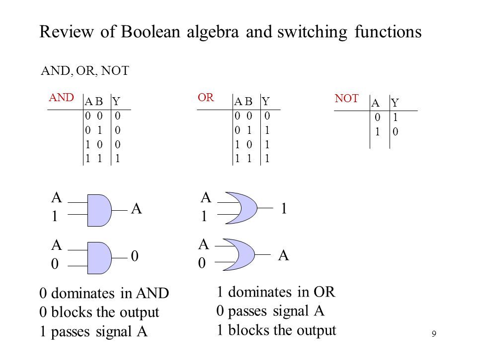 9 AND, OR, NOT A B Y AND A1A1 A A B Y OR A1A1 1 A0A0 0 A0A0 A A Y NOT Review of Boolean algebra and switching functions 0 dominates in AND 0 blocks the output 1 passes signal A 1 dominates in OR 0 passes signal A 1 blocks the output