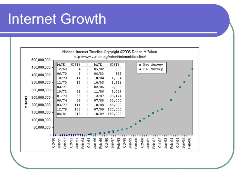 Internet Growth