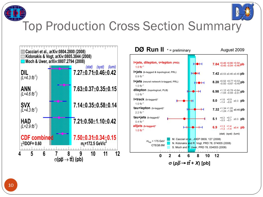 Top Production Cross Section Summary 10