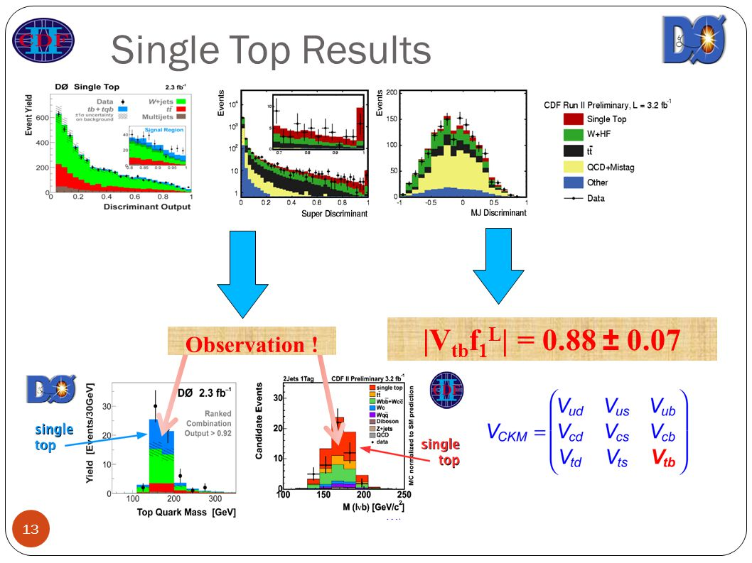 Single Top Results Observation ! |V tb f 1 L | = 0.88 ±
