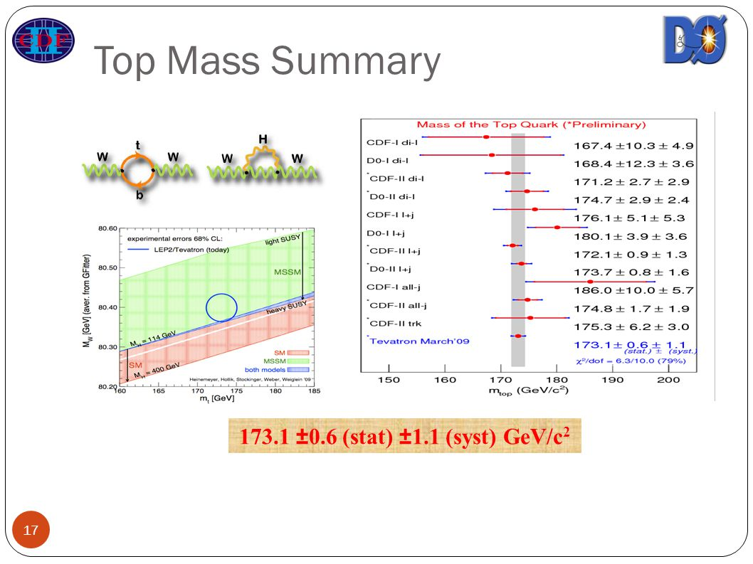 Top Mass Summary ±0.6 (stat) ±1.1 (syst) GeV/c 2 17