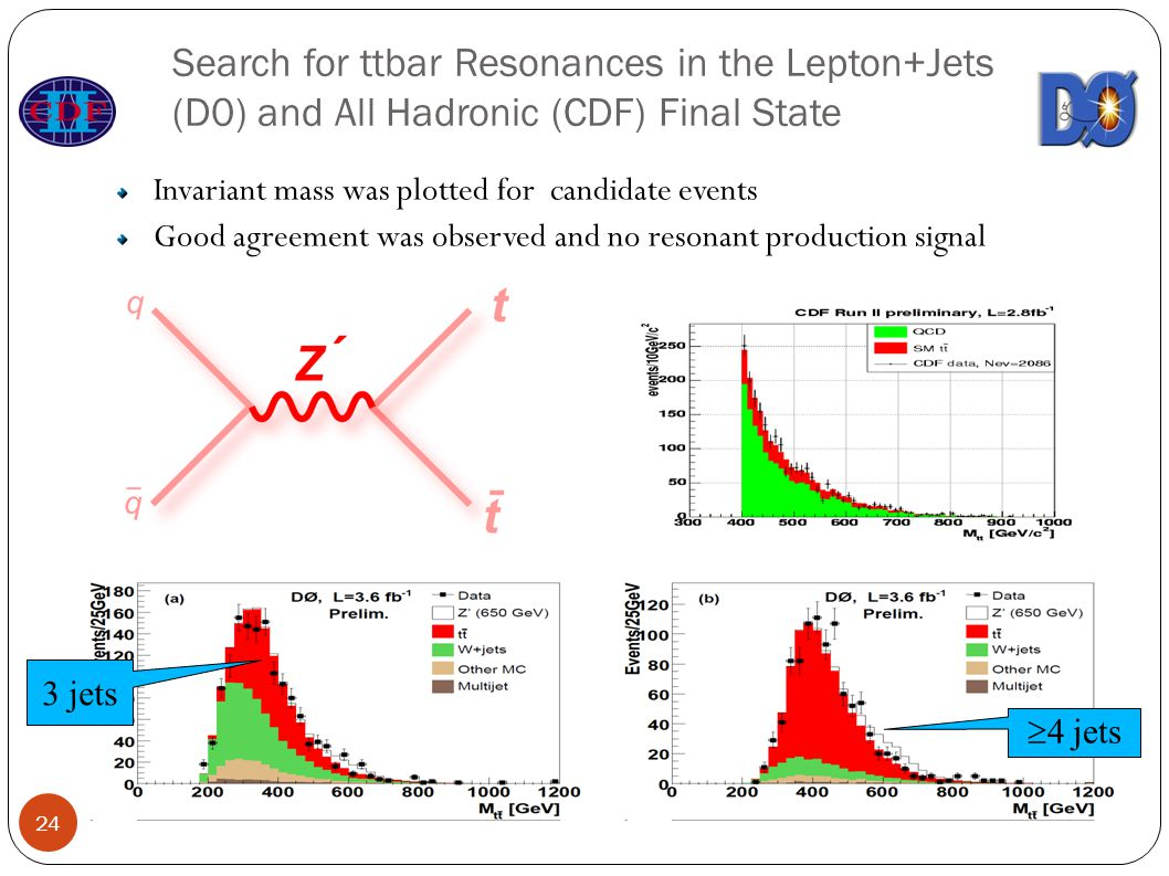 Search for ttbar Resonances in the Lepton+Jets (D0) and All Hadronic (CDF) Final State Invariant mass was plotted for candidate events Good agreement was observed and no resonant production signal  4 jets 3 jets 24