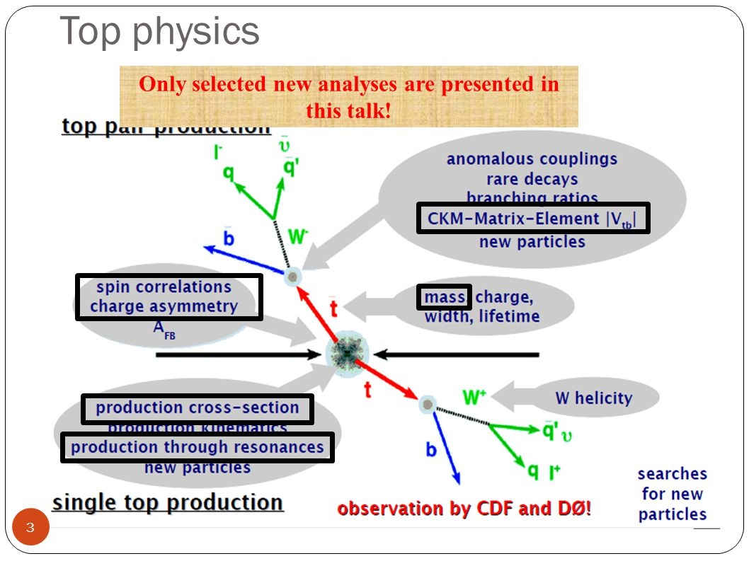 Top physics Only selected new analyses are presented in this talk! 3