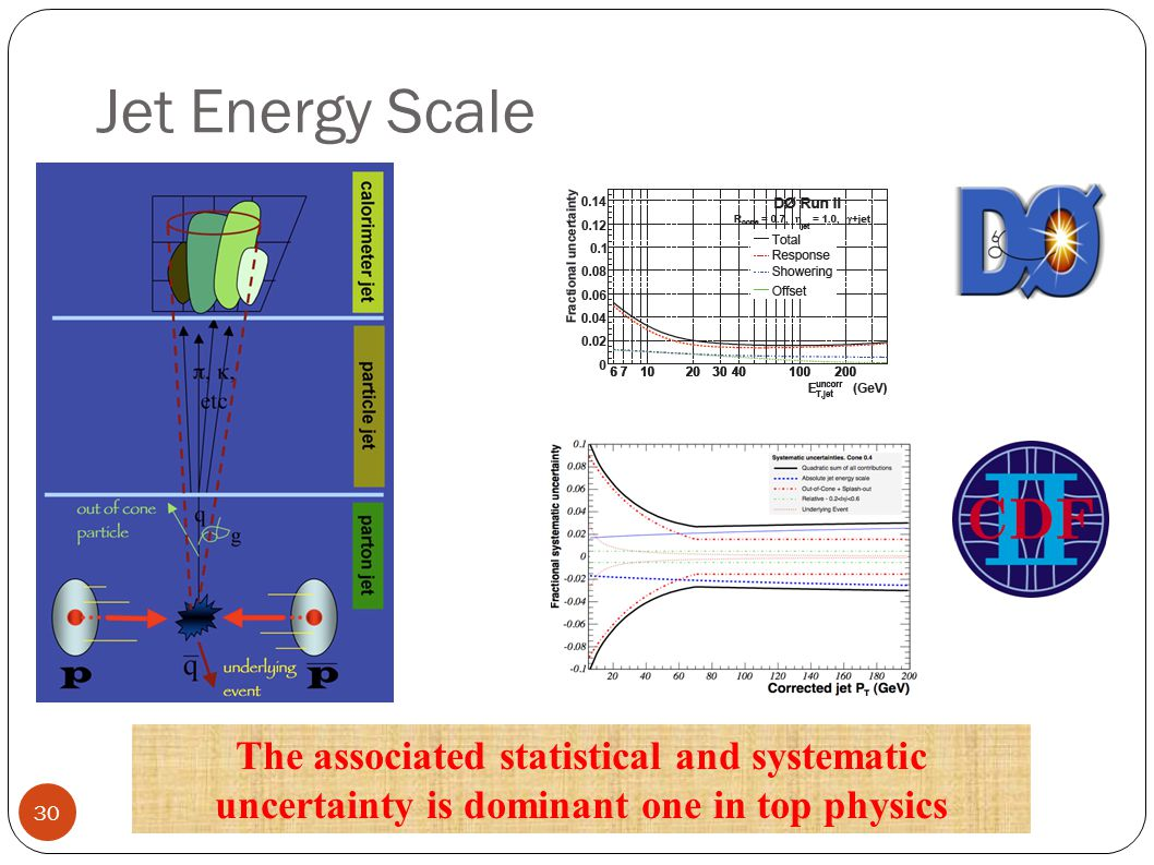 Jet Energy Scale The associated statistical and systematic uncertainty is dominant one in top physics 30
