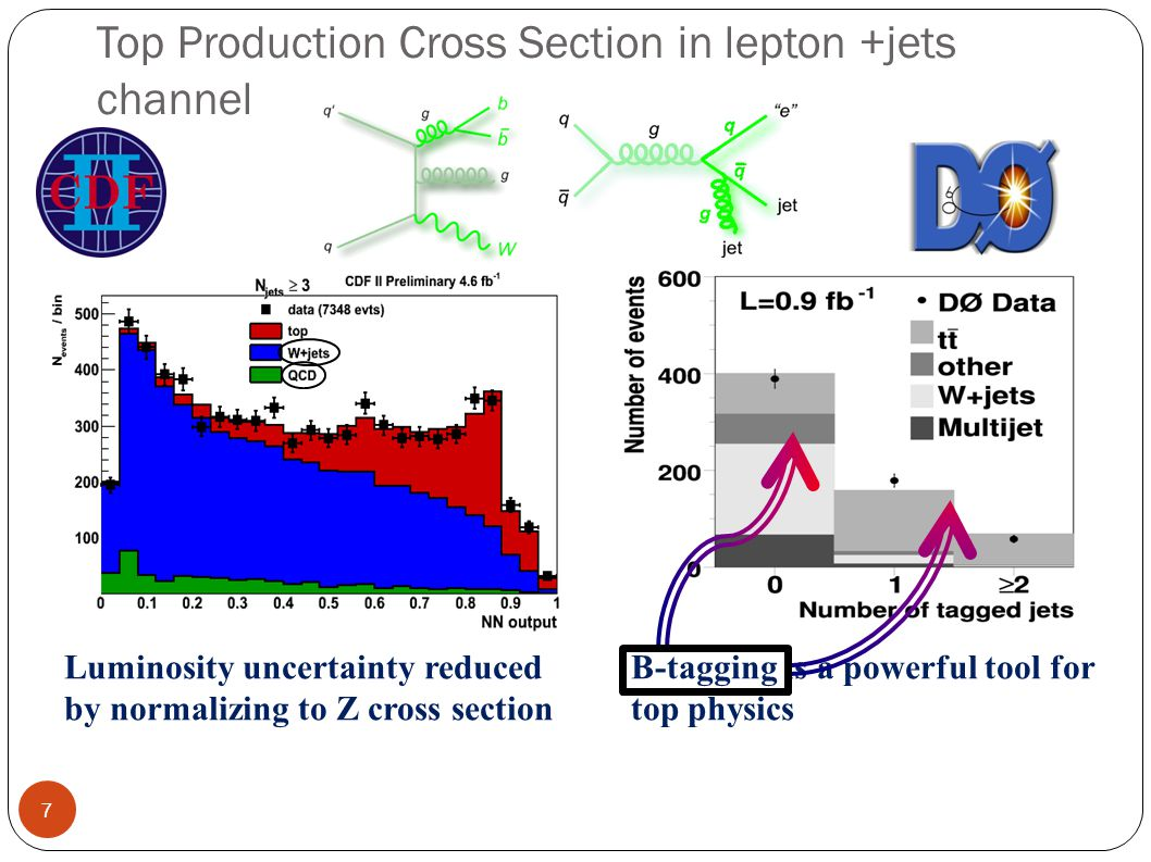 Top Production Cross Section in lepton +jets channel Luminosity uncertainty reduced by normalizing to Z cross section B-tagging is a powerful tool for top physics 7