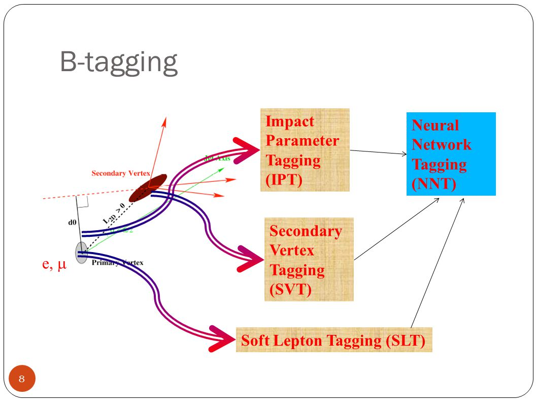 B-tagging Impact Parameter Tagging (IPT) Secondary Vertex Tagging (SVT) Soft Lepton Tagging (SLT) e,  Neural Network Tagging (NNT) 8