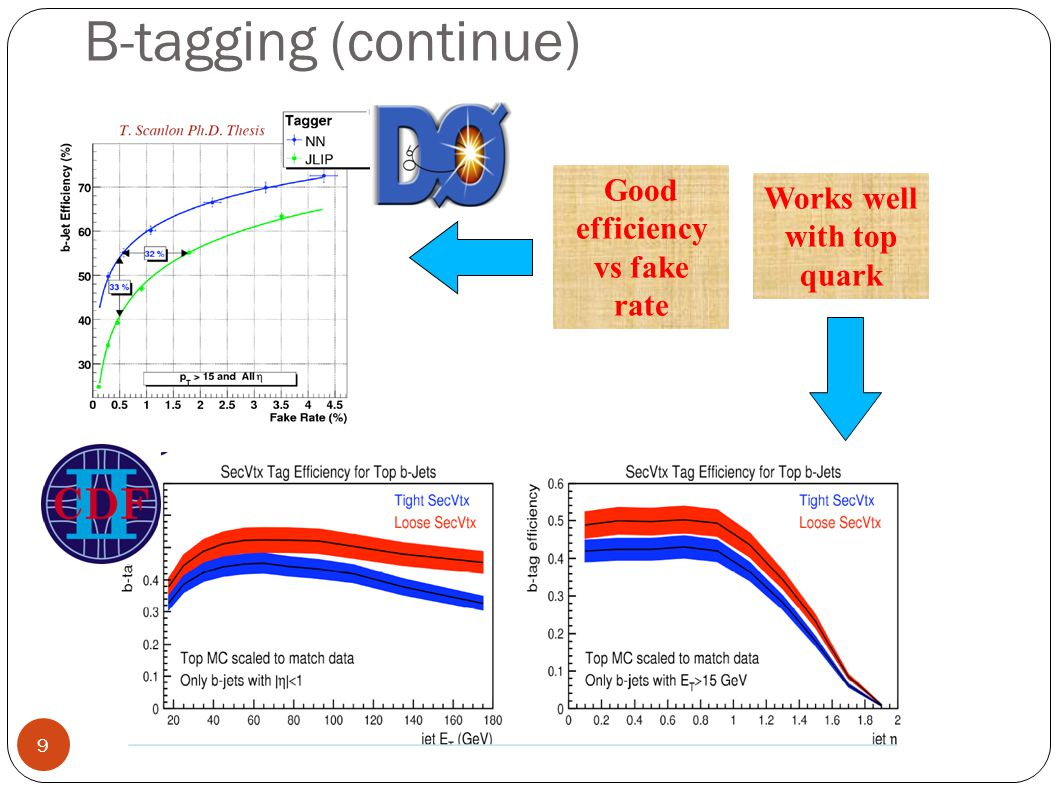 B-tagging (continue) Good efficiency vs fake rate Works well with top quark 9