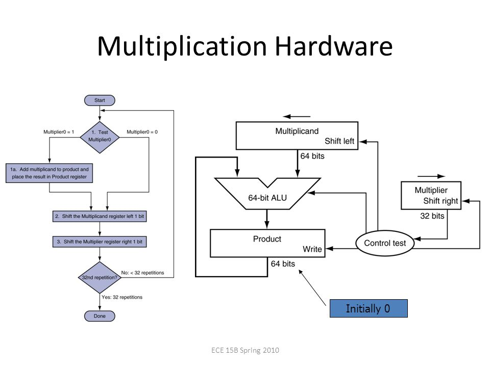 Multiplication Hardware Initially 0 ECE 15B Spring 2010
