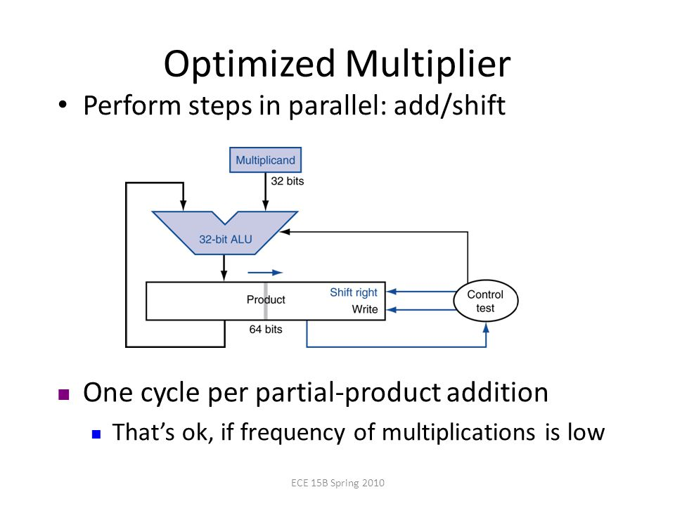 Optimized Multiplier Perform steps in parallel: add/shift One cycle per partial-product addition That's ok, if frequency of multiplications is low ECE 15B Spring 2010