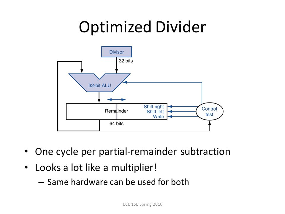 Optimized Divider One cycle per partial-remainder subtraction Looks a lot like a multiplier.