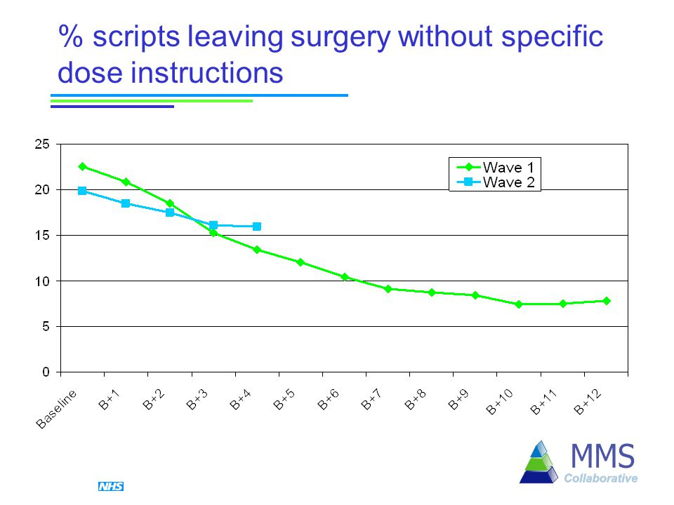 % scripts leaving surgery without specific dose instructions