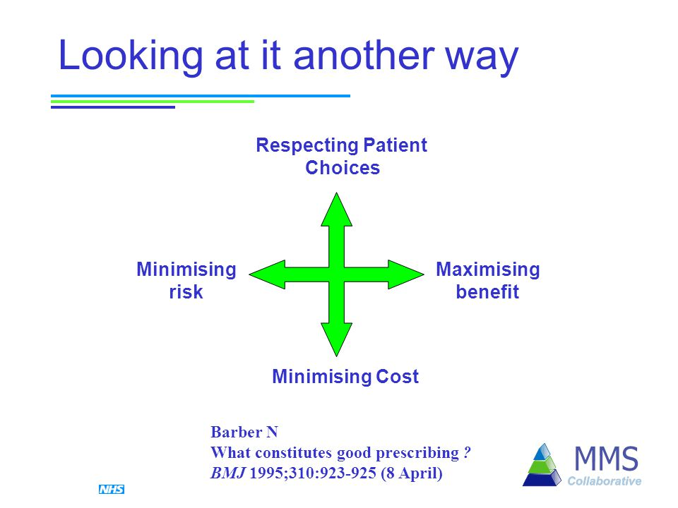 Looking at it another way Respecting Patient Choices Minimising Cost Minimising risk Maximising benefit Barber N What constitutes good prescribing .