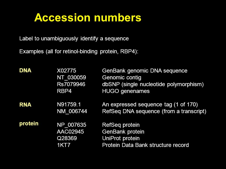 Accession numbers Label to unambiguously identify a sequence Examples (all for retinol-binding protein, RBP4): protein DNA RNA X02775GenBank genomic DNA sequence NT_030059Genomic contig Rs dbSNP (single nucleotide polymorphism) RBP4HUGO genenames N An expressed sequence tag (1 of 170) NM_006744RefSeq DNA sequence (from a transcript) NP_007635RefSeq protein AAC02945GenBank protein Q28369UniProt protein 1KT7Protein Data Bank structure record