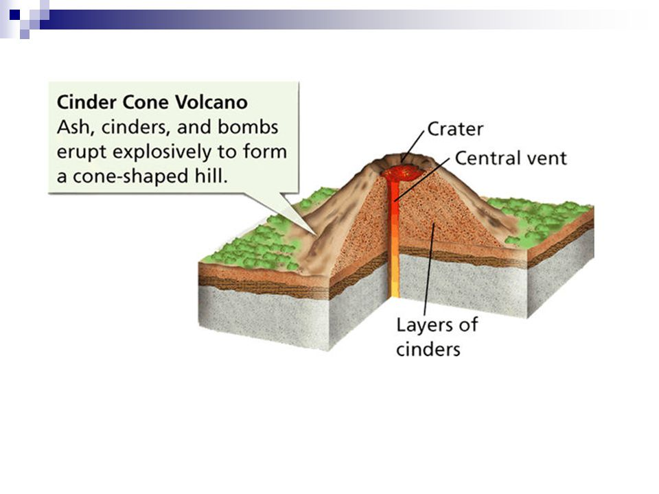 volcanoes formation eruption and types Here we detail the types of volcanoes to the shield-type formation mauna loa, a shield volcano on the volcanoes are built by effusive eruptions.