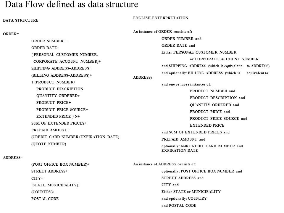 DATA STRUCTURE ORDER= ORDER NUMBER + ORDER DATE+ [ PERSONAL CUSTOMER NUMBER, CORPORATE ACCOUNT NUMBER]+ SHIPPING ADDRESS=ADDRESS+ (BILLING ADDRESS=ADDRESS)+ 1 {PRODUCT NUMBER+ PRODUCT DESCRIPTION+ QUANTITY ORDERED+ PRODUCT PRICE+ PRODUCT PRICE SOURCE+ EXTENDED PRICE } N+ SUM OF EXTENDED PRICES+ PREPAID AMOUNT+ (CREDIT CARD NUMBER+EXPIRATION DATE) (QUOTE NUMBER) ADDRESS= (POST OFFICE BOX NUMBER)+ STREET ADDRESS+ CITY+ [STATE, MUNICIPALITY]+ (COUNTRY)+ POSTAL CODE ENGLISH ENTERPRETATION An instance of ORDER consists of: ORDER NUMBER and ORDER DATE and Either PERSONAL CUSTOMER NUMBER or CORPORATE ACCOUNT NUMBER and SHIPPING ADDRESS (which is equivalent to ADDRESS) and optionally: BILLING ADDRESS (which is equivalent to ADDRESS) and one or more instances of: PRODUCT NUMBER and PRODUCT DESCRIPTION and QUANTITY ORDERED and PRODUCT PRICE and PRODUCT PRICE SOURCE and EXTENDED PRICE and SUM OF EXTENDED PRICES and PREPAID AMOUNT and optionally: both CREDIT CARD NUMBER and EXPIRATION DATE An instance of ADDRESS consists of: optionally: POST OFFICE BOX NUMBER and STREET ADDRESS and CITY and Either STATE or MUNICIPALITY and optionally: COUNTRY and POSTAL CODE Data Flow defined as data structure