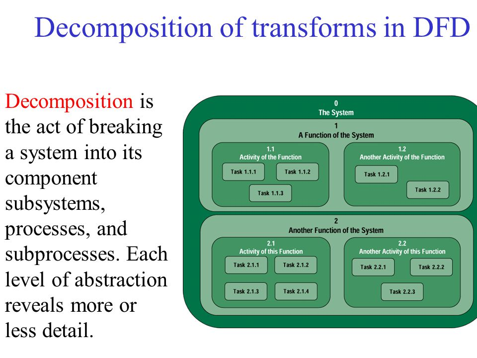 Decomposition of transforms in DFD Decomposition is the act of breaking a system into its component subsystems, processes, and subprocesses.