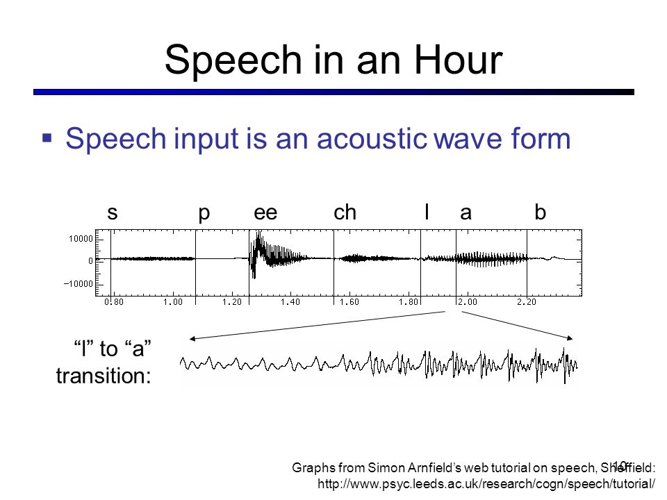 Speech in an Hour  Speech input is an acoustic wave form s p ee ch l a b Graphs from Simon Arnfield's web tutorial on speech, Sheffield:   l to a transition: 10