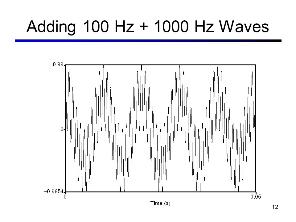 Adding 100 Hz Hz Waves 12
