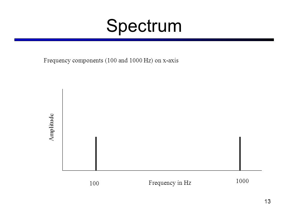 Spectrum Frequency in Hz Amplitude Frequency components (100 and 1000 Hz) on x-axis 13