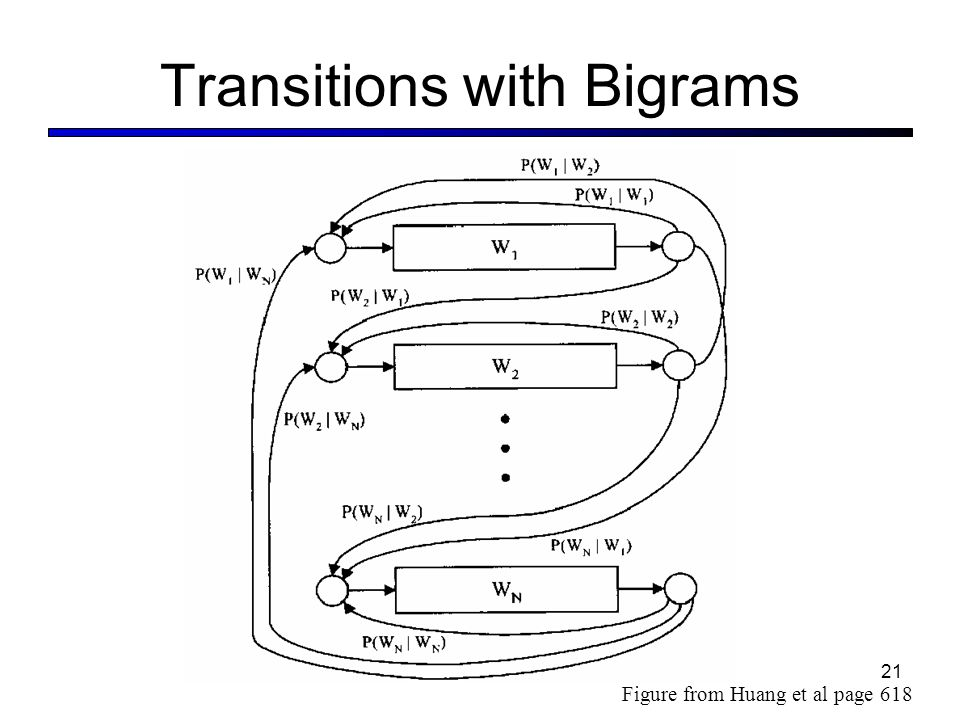 Transitions with Bigrams Figure from Huang et al page