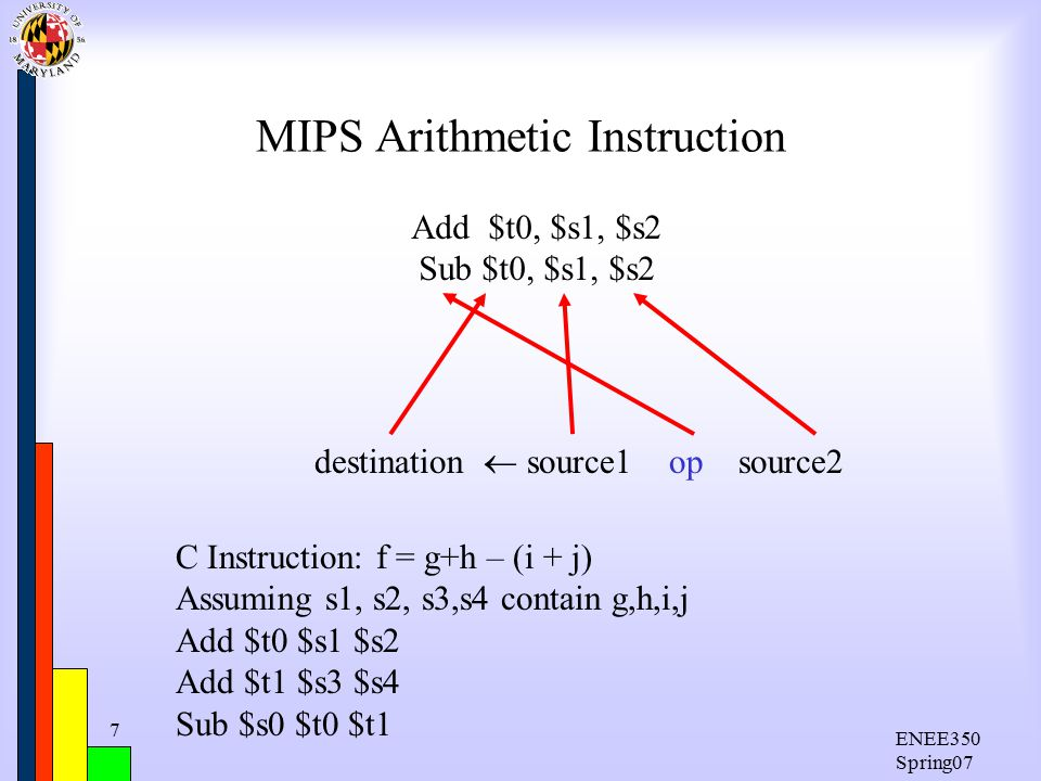 ENEE350 Spring07 7 MIPS Arithmetic Instruction Add $t0, $s1, $s2 Sub $t0, $s1, $s2 destination  source1 op source2 C Instruction: f = g+h – (i + j) Assuming s1, s2, s3,s4 contain g,h,i,j Add $t0 $s1 $s2 Add $t1 $s3 $s4 Sub $s0 $t0 $t1