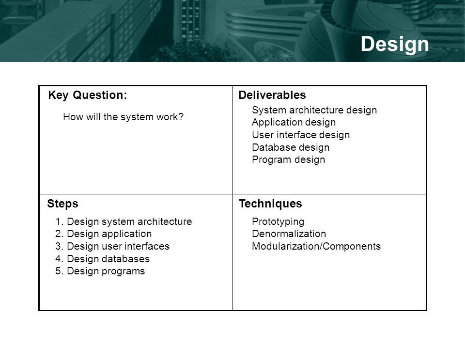 Design Key Question:Deliverables StepsTechniques How will the system work.