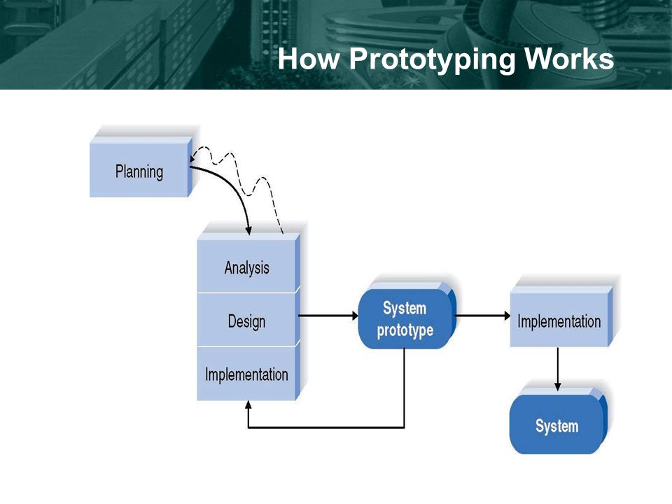 How Prototyping Works