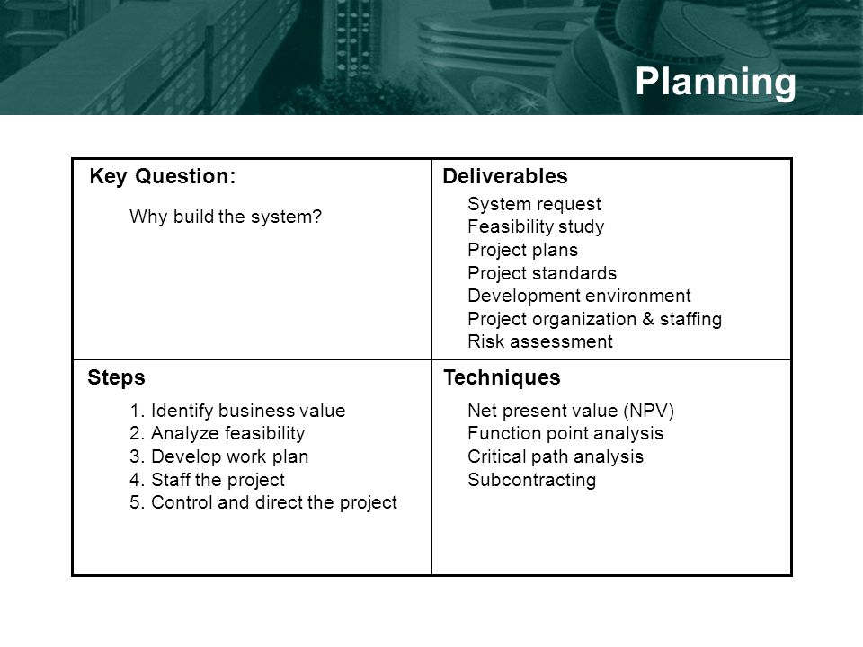 Planning Key Question:Deliverables StepsTechniques Why build the system.