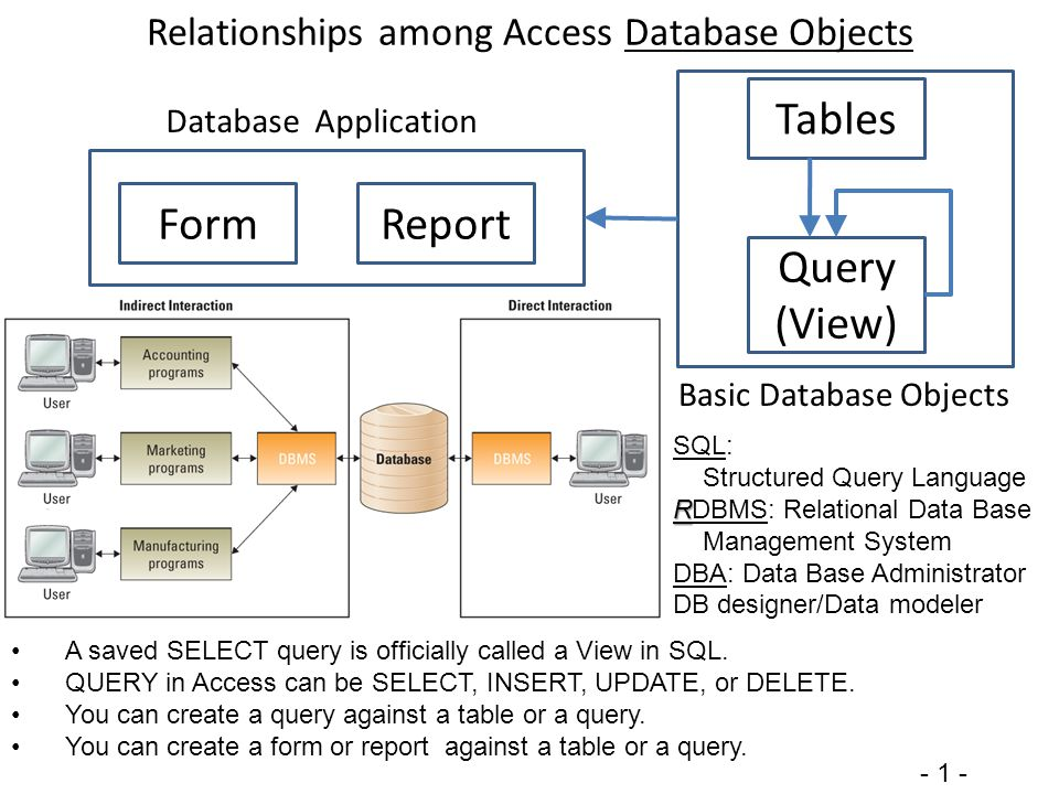 databases relational database and single phone De-normalize database schema using person data with associated emails and phone numbers to store these information in relational database.